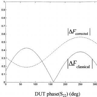 (PDF) Effects of DUT mismatch on the noise figure