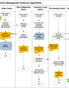 Functional flow diagram for inventory holarchy algorithms case study simulation results based on the value stream map in figure  valid also rh researchgate