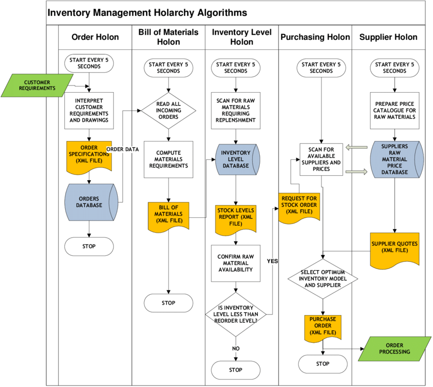 inventory management model diagram carrier furnace wiring functional flow for holarchy algorithms 6 case study simulation results based on the value stream map in figure 7 a valid
