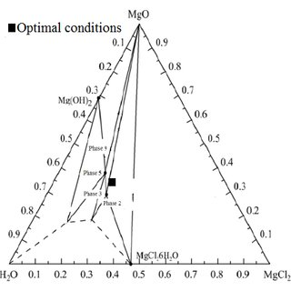 (PDF) Optimization of magnesium oxychloride cement
