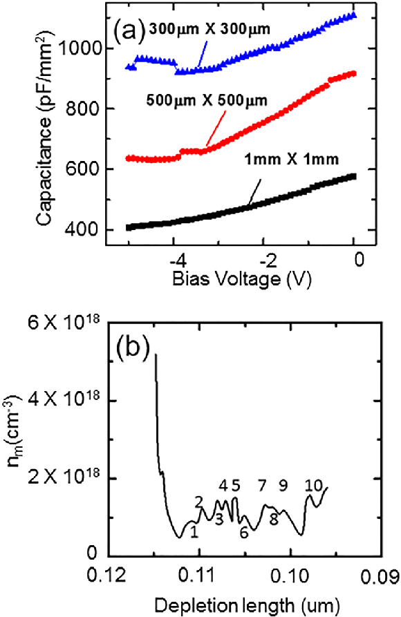 (Color online) (a) Capacitance-voltage characteristics of