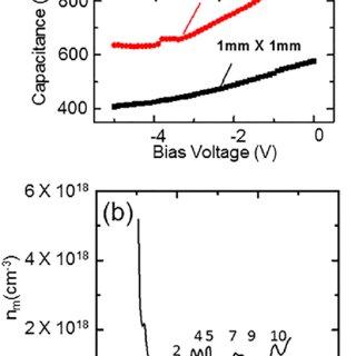(Color online) (a) Capacitance-voltage characteristics of