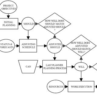 Project Management Process Interactions [PROJECT