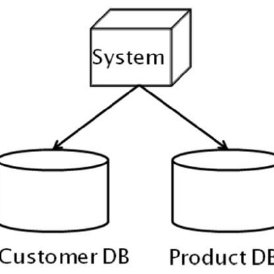 (PDF) NoSQL:A Distributed Solution of Big Data