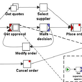 (PDF) Performance Analysis of Business Process Models with