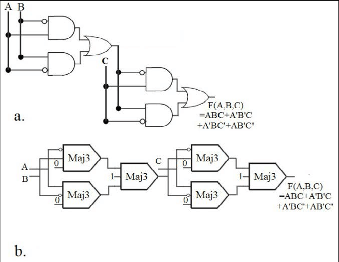 3-input XOR gate implemented by (a) logical gate, (b) QCA