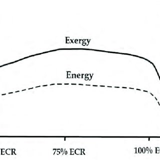 The diagram of boiler efficiency changes based on the