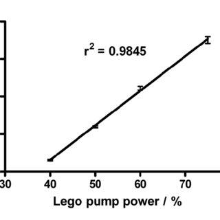 (PDF) Micro-flow-injection analysis (μFIA) immunoassay of