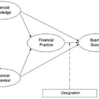 Structural Model of the Determinants of Customer