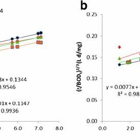 (PDF) Measurement of biochemical oxygen demand of the