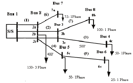 MATLAB code for load flow analysis of three phase