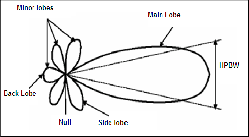Radiation pattern for generic directional antenna