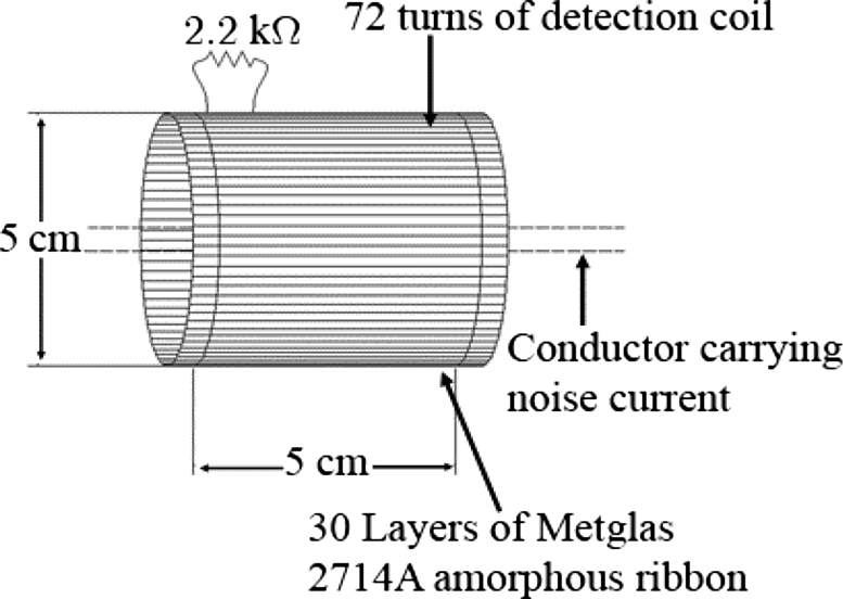 Structure of the current transformer sensor, A conductor