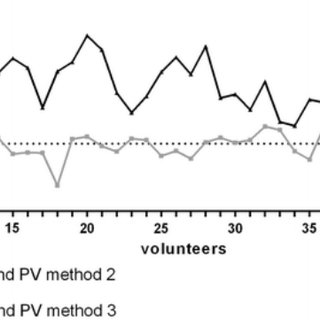 Bland–Altman plots of prostate volumes calculated with