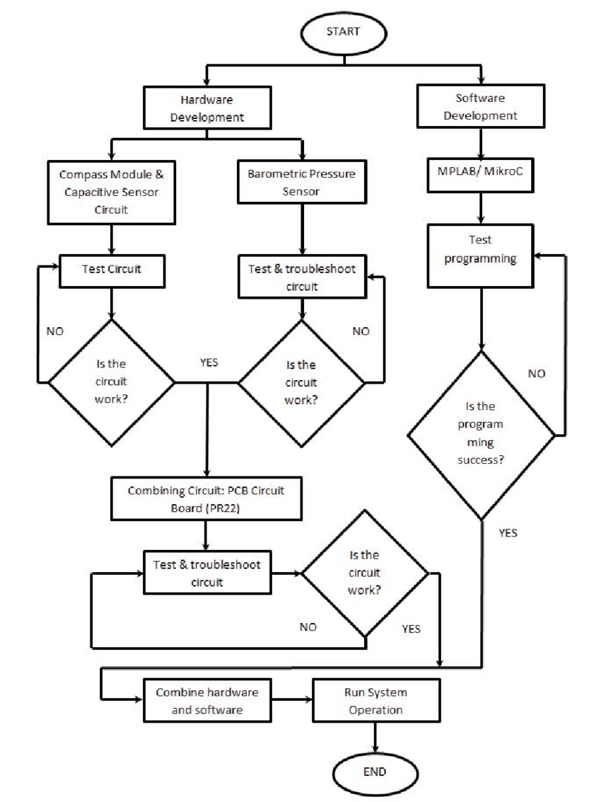 medium resolution of flow chart of combination of hardware and software development download scientific diagram