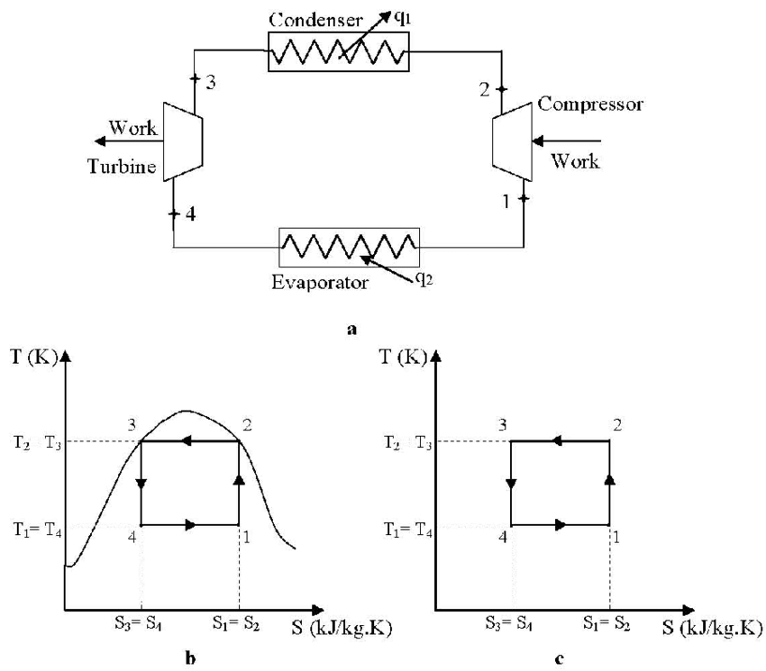 Carnot Cycle of heat pump. (a) Schematic diagram; (b