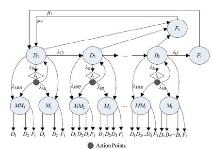 State-Space Diagram of a Semi-Markov Decision Process with