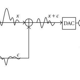 The peak-reducing signal generator block in the case of