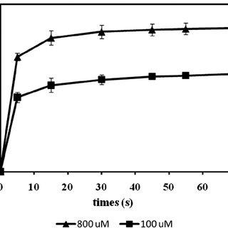 (PDF) Capsaicin Determination in Chilli Fruit Using a New