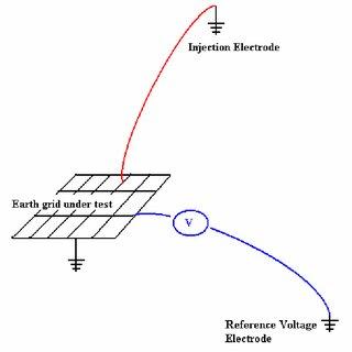(PDF) HV substation earth grid commissioning using current