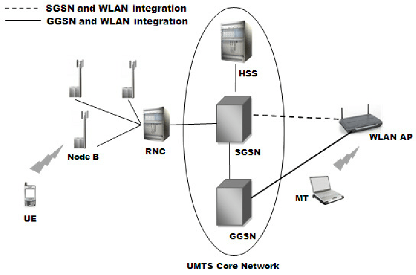MT communicating with UE in GGSN/SGSN integrated
