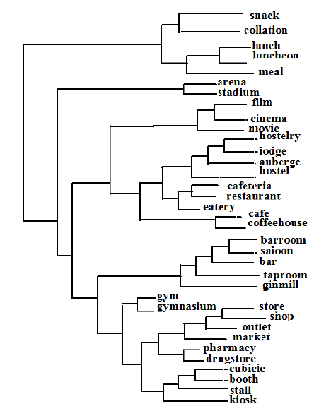 An example of dendrogram from semantic hierarchical