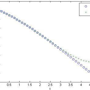 (PDF) On the numerical solutions for chemical kinetics