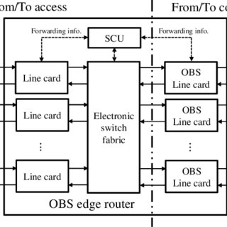 Block diagram of OBS edge router with sleep mode