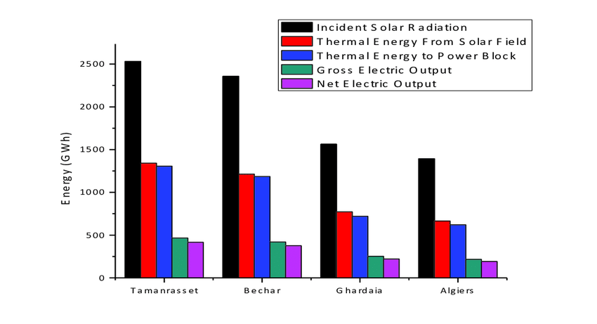 Figure 3 Schematic Of A Concentrated Solar Thermal Trough Power Plant
