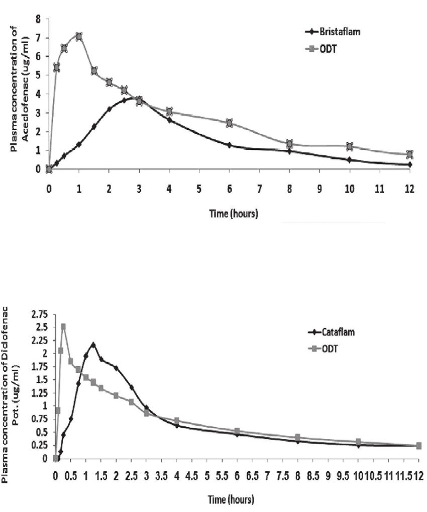 Relative Bioavailability of Diclofenac Potassium ODT