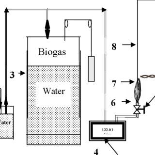 Schematic demonstration of fixed dome family size biogas