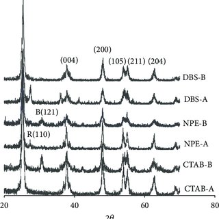 X-ray diffraction spectra for TiO2 at different pH