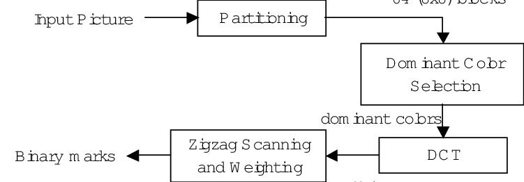 The block diagram of the compact color layout descriptor