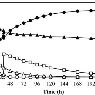 (PDF) L-(+)-Lactic acid production by co-fermentation of