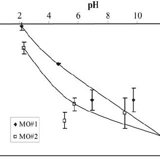 Zeta potential of apatite before and after surface modifi