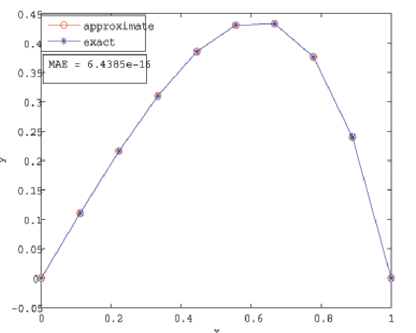 The exact and approximate solution at N=9 and í µí¼ =0.49
