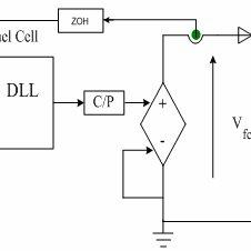 A voltage-fed half-bridge ZVS PWM high frequency DC-DC