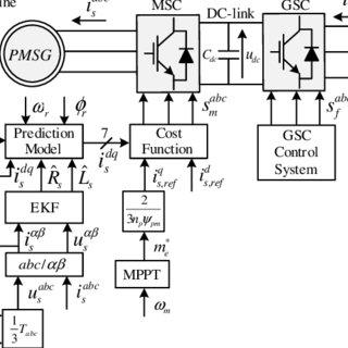 (PDF) Finite Control Set-Model Predictive Control with On