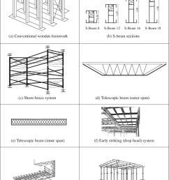 horizontal formwork systems [ 823 x 1108 Pixel ]