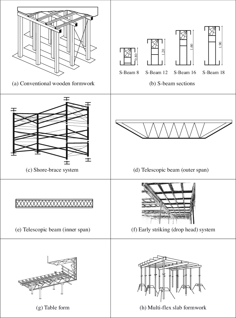 hight resolution of horizontal formwork systems