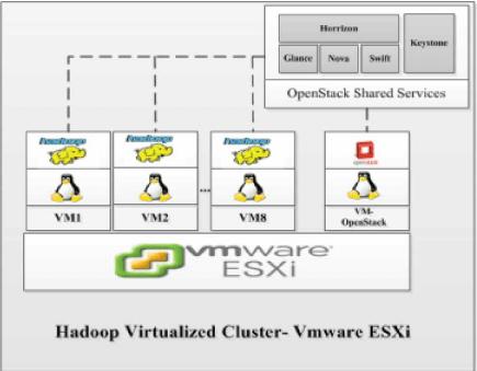 vmware basic diagram simplicity 4211 wiring hadoop virtualized cluster esxi download scientific