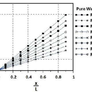 (PDF) Experimental and Numerical Study for Turbulent Flow