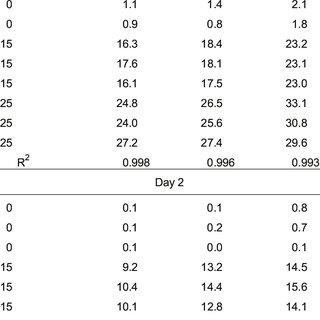 Veratox aflatoxin robustness analysis: reagent volume a
