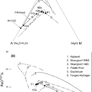 Stratigraphic variation in the major elements (wt% oxide