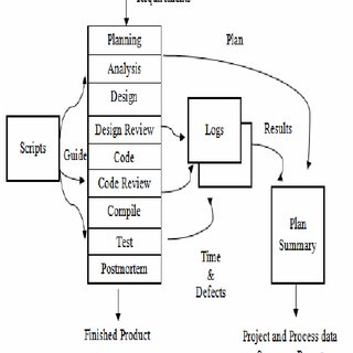 (PDF) Application and Evaluation of the Personal Software