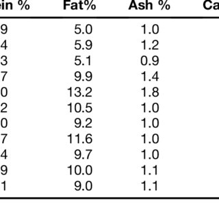 (PDF) Date seeds: Usage of date seed extract in health