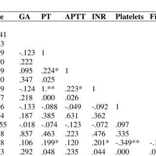 Pearson correlation of the coagulation tests estimated in