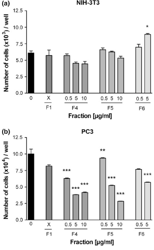 small resolution of effect of different fractions extracted from frog skin secretion on proliferation of the non tumor