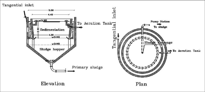 The designed hydraulic clariflocculator 2.2. The Proposed