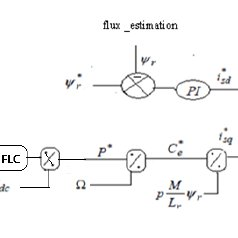(PDF) Advanced Control of Wind Electric Pumping System for